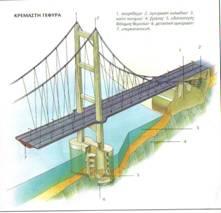 Στις γέφυρες διακρίνονται τρία κύρια